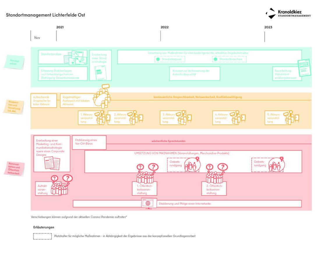 Zeitplan des Standortmanagement Kranoldkiez